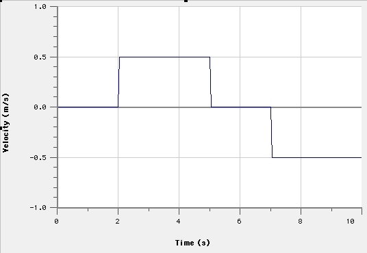 how to create a velocity time graph