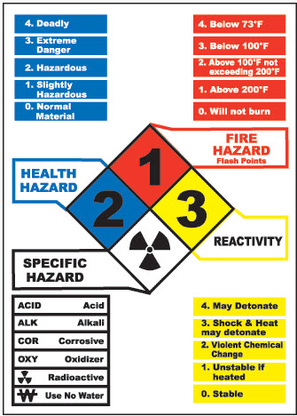 NFPA 704 (Hazard Identification - Right to Know)