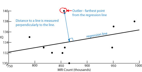 Scatter Diagrams Regression