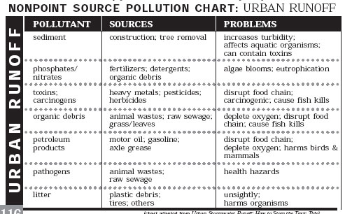 Agricultural Runoff Which Ones Are They How Do Differ There Any Pollutants Unique To Complete The Following Chart